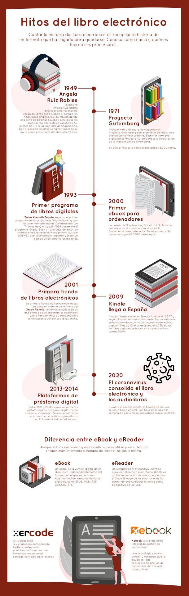 historia libro electronic_infografia
